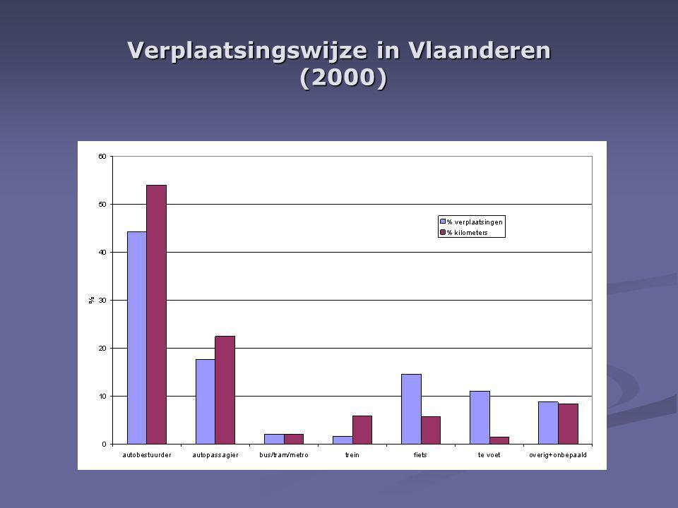 Verplaatsingswijze in Vlaanderen (2000)