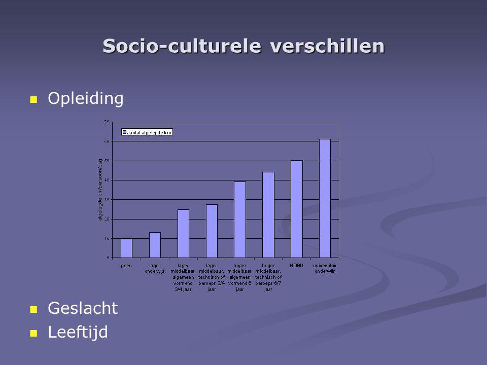 Socio-culturele verschillen Opleiding Geslacht Leeftijd