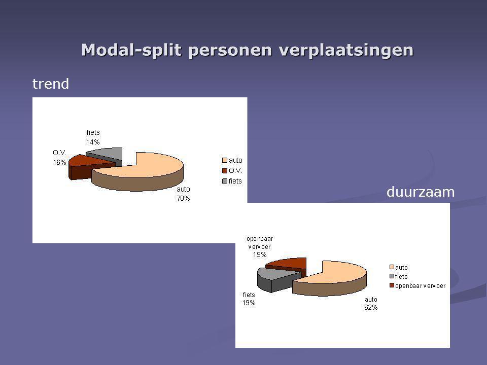 Modal-split personen verplaatsingen trend duurzaam