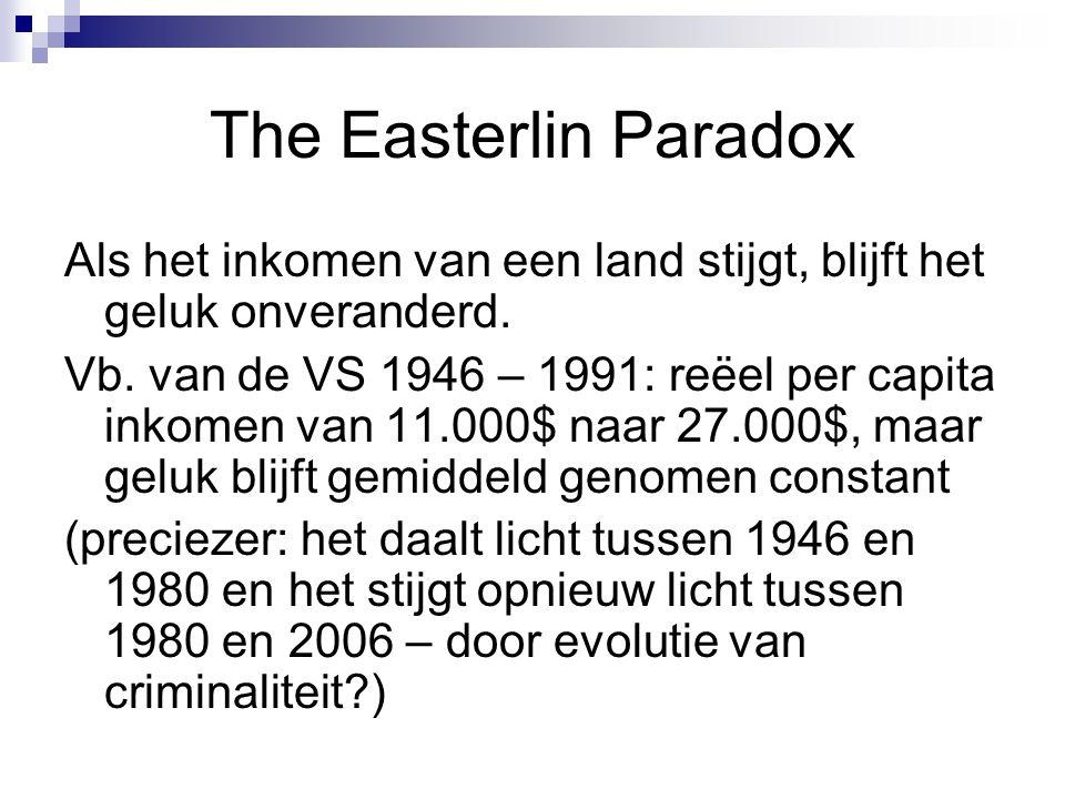 The Easterlin Paradox Als het inkomen van een land stijgt, blijft het geluk onveranderd. Vb. van de VS 1946 – 1991: reëel per capita inkomen van 11.00