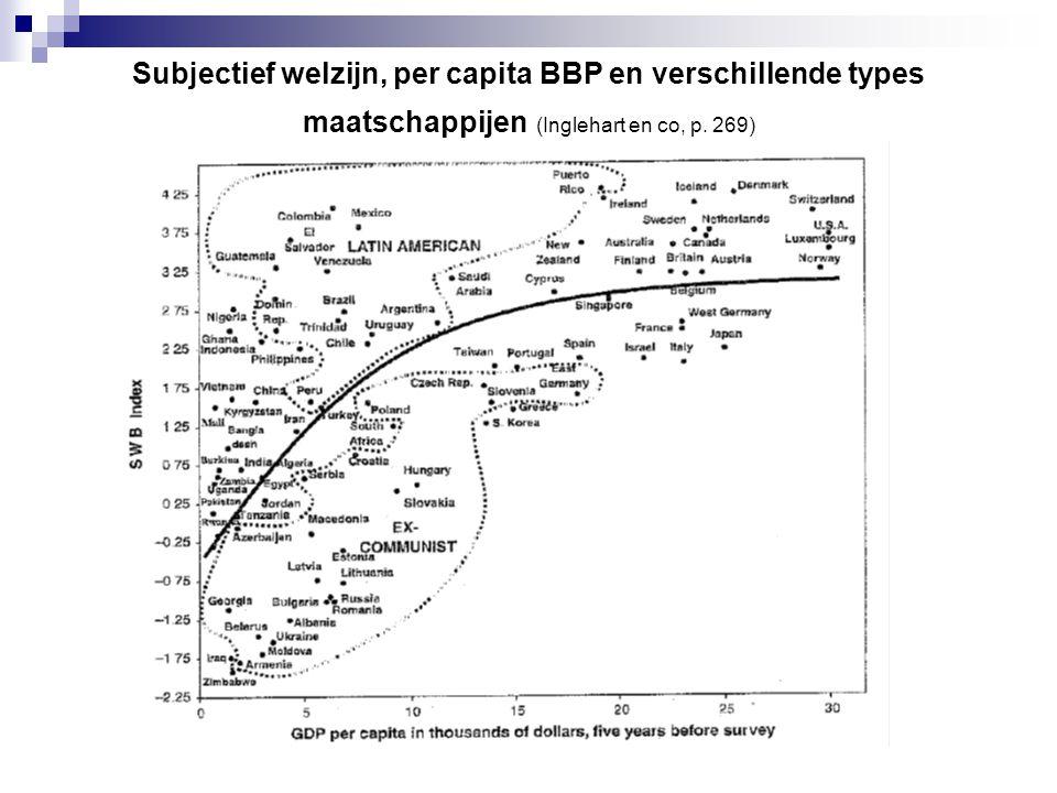 Subjectief welzijn, per capita BBP en verschillende types maatschappijen (Inglehart en co, p. 269)