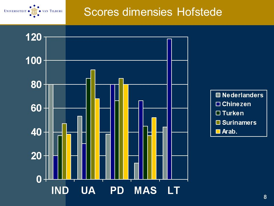 8 Scores dimensies Hofstede