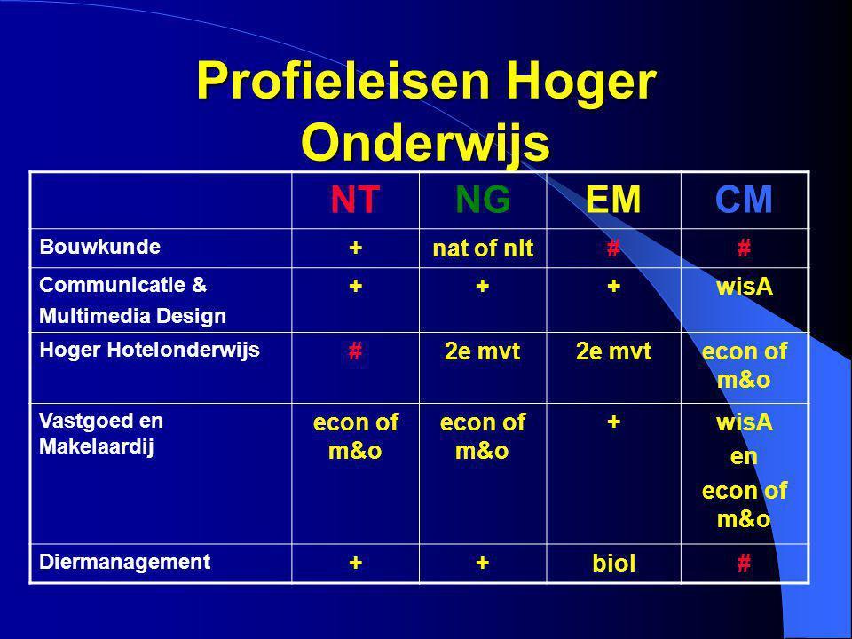 Profieleisen Hoger Onderwijs NTNGEMCM Bouwkunde +nat of nlt## Communicatie & Multimedia Design +++wisA Hoger Hotelonderwijs #2e mvt econ of m&o Vastgo
