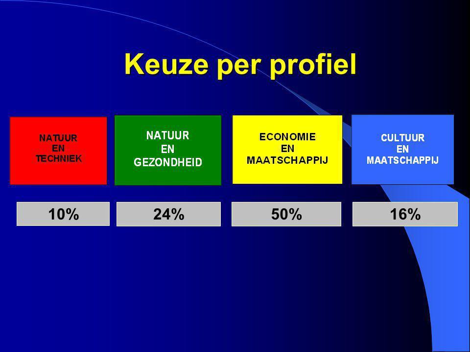 10% 24%50%16% Keuze per profiel