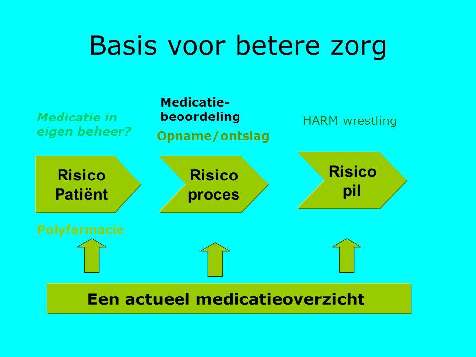 Basis voor betere zorg Risico Patiënt Risico proces Risico pil Polyfarmacie Medicatie in eigen beheer? Medicatie- beoordeling Opname/ontslag HARM wres