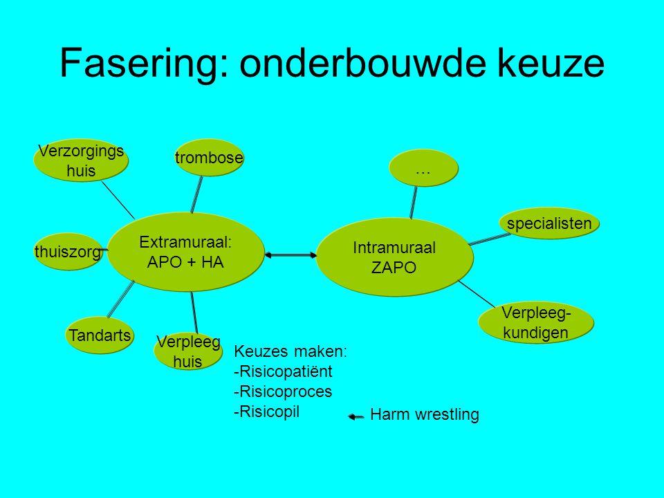 Fasering: onderbouwde keuze Extramuraal: APO + HA Intramuraal ZAPO Verzorgings huis thuiszorg Tandarts trombose … specialisten Verpleeg- kundigen Keuz