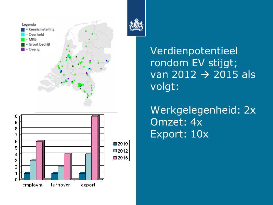 Verdienpotentieel rondom EV stijgt; van 2012  2015 als volgt: Werkgelegenheid: 2x Omzet: 4x Export: 10x