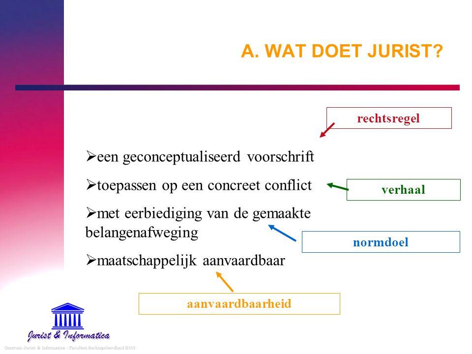A. WAT DOET JURIST?  een geconceptualiseerd voorschrift  toepassen op een concreet conflict  met eerbiediging van de gemaakte belangenafweging  ma