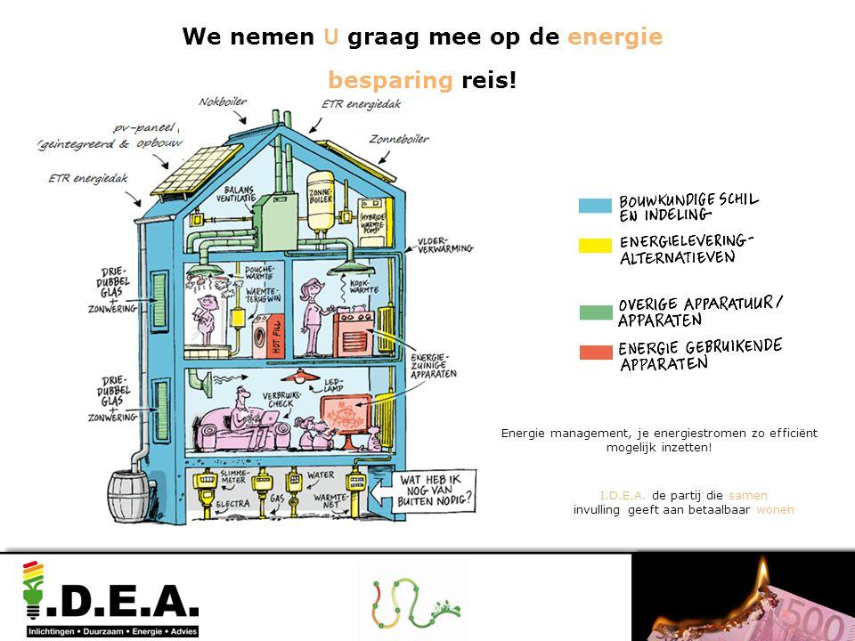 Energie management, je energiestromen zo efficiënt mogelijk inzetten! I.D.E.A. de partij die samen invulling geeft aan betaalbaar wonen We nemen U gra