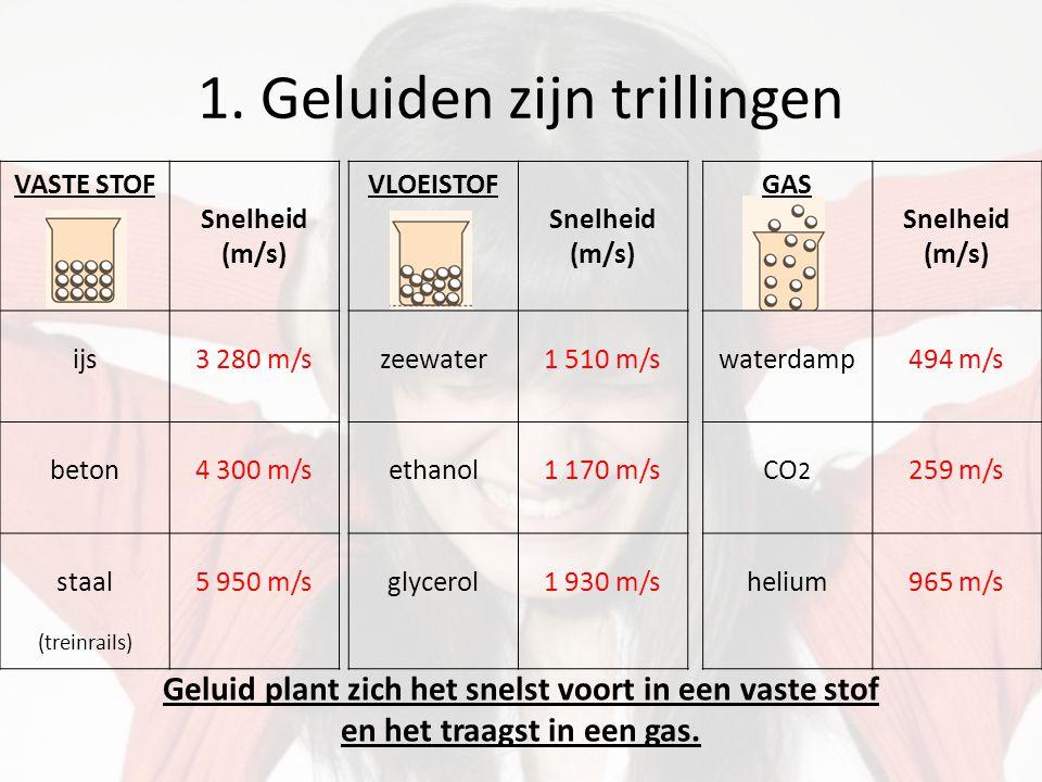 1. Geluiden zijn trillingen VASTE STOF Snelheid (m/s) ijs3 280 m/s beton4 300 m/s staal (treinrails) 5 950 m/s VLOEISTOF Snelheid (m/s) zeewater1 510