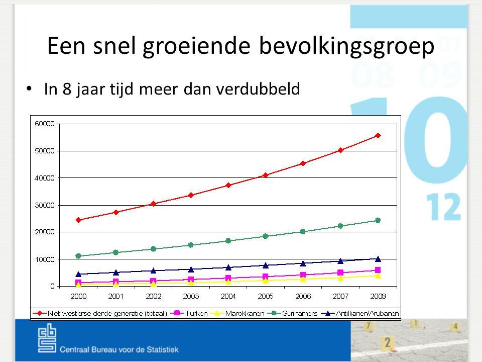 Bronnen Aan populatie informatie gekoppeld over: Uitkering, re-integratie en werk Voortijdig schoolverlaters 2004-2007 Volwasseneneducatie 2007/2008 Verdachten Halt-afdoeningen