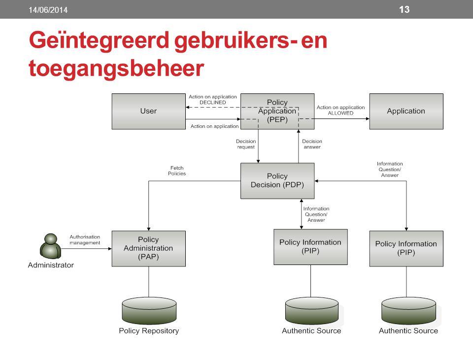 Geïntegreerd gebruikers- en toegangsbeheer 14/06/2014 13