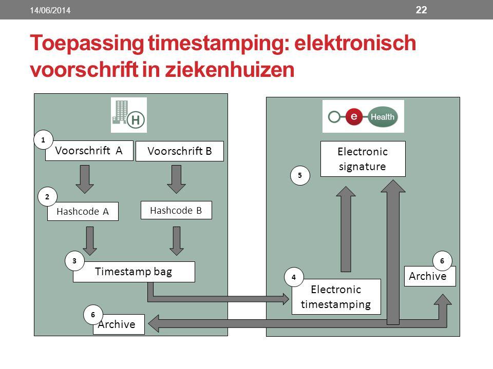 Toepassing timestamping: elektronisch voorschrift in ziekenhuizen Voorschrift A 1 Hashcode A 2 Voorschrift B Hashcode B Timestamp bag Electronic times