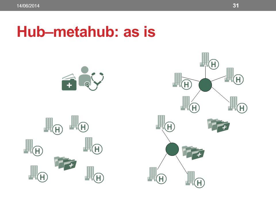 Hub–metahub: as is 31 14/06/2014