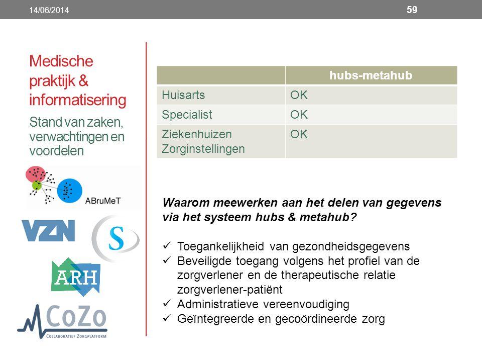 Medische praktijk & informatisering hubs-metahub HuisartsOK SpecialistOK Ziekenhuizen Zorginstellingen OK Stand van zaken, verwachtingen en voordelen