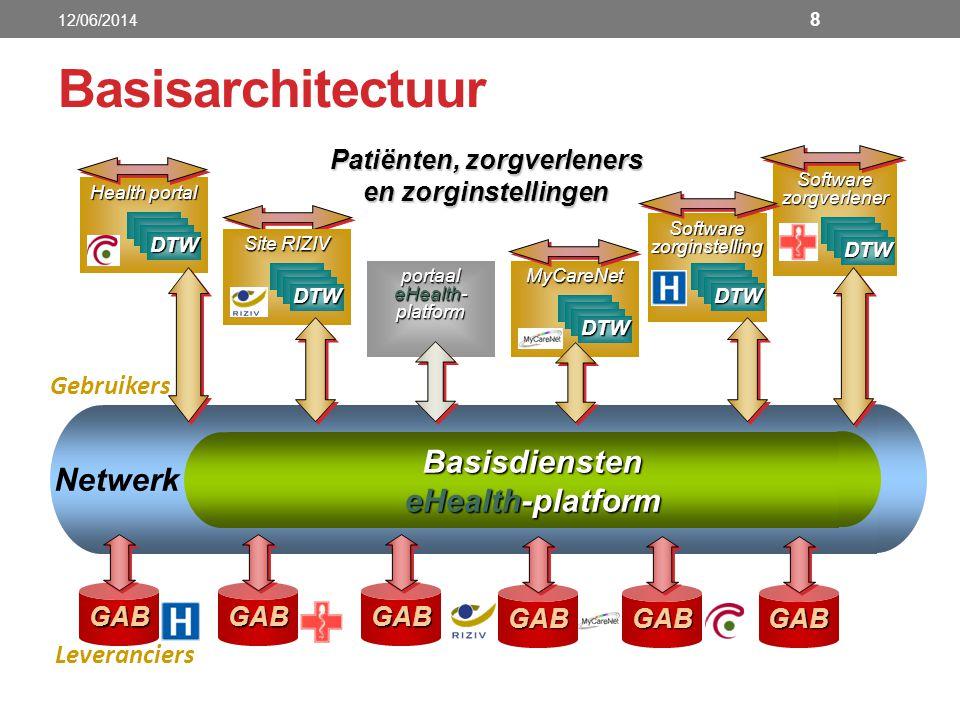 Basisdiensten eHealth-platform Netwerk Patiënten, zorgverleners en zorginstellingen GABGABGAB Leveranciers Gebruikers portaal eHealth- platform portaa