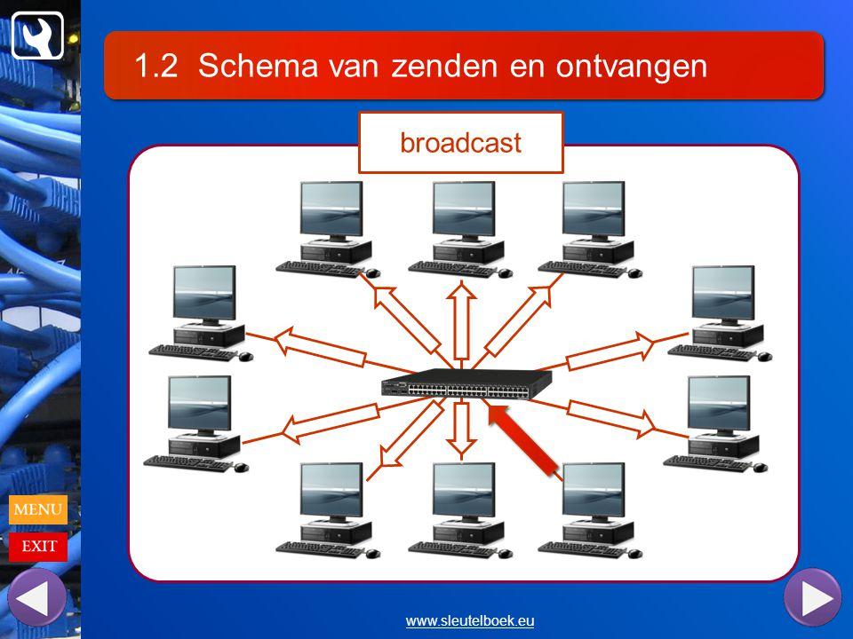 1.2 Schema van zenden en ontvangen www.sleutelboek.eu broadcast