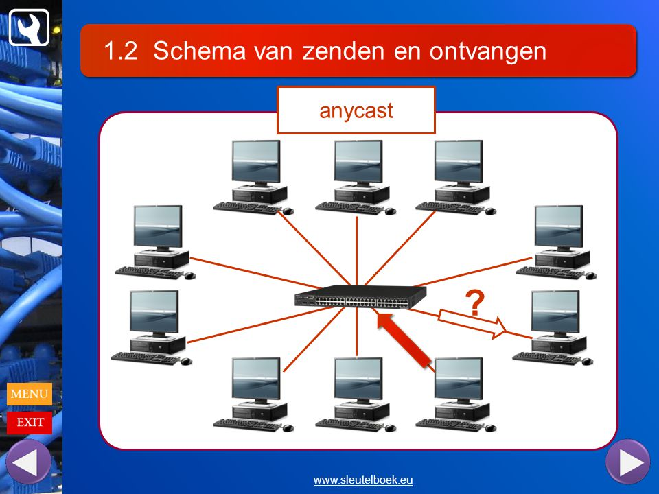 1.2 Schema van zenden en ontvangen www.sleutelboek.eu anycast ?