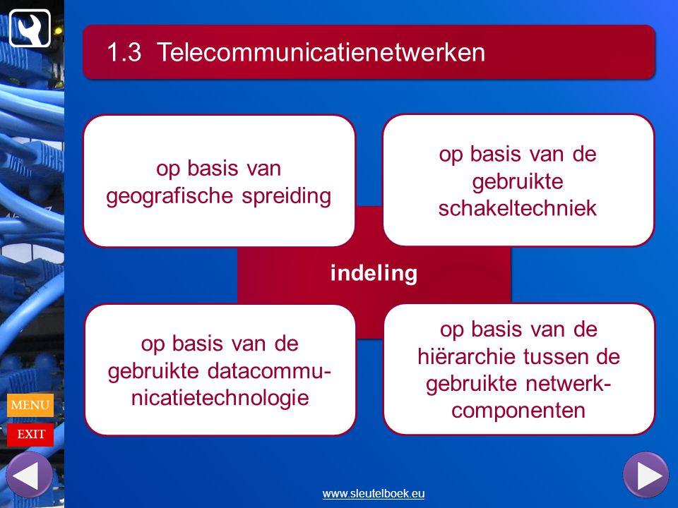 1.3 Telecommunicatienetwerken www.sleutelboek.eu indeling op basis van geografische spreiding op basis van de gebruikte schakeltechniek op basis van de gebruikte datacommu- nicatietechnologie op basis van de hiërarchie tussen de gebruikte netwerk- componenten