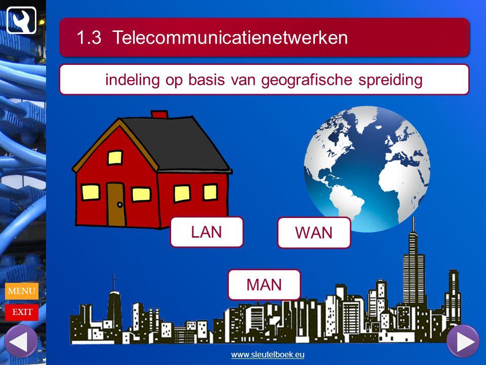 1.3 Telecommunicatienetwerken www.sleutelboek.eu indeling op basis van geografische spreiding LAN WAN MAN
