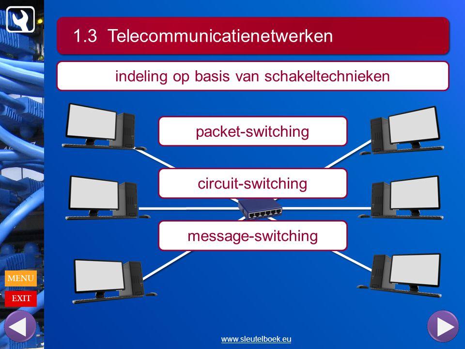 1.3 Telecommunicatienetwerken www.sleutelboek.eu indeling op basis van schakeltechnieken packet-switching circuit-switching message-switching