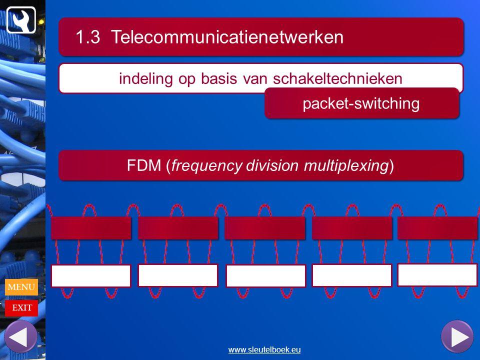 1.3 Telecommunicatienetwerken www.sleutelboek.eu indeling op basis van schakeltechnieken packet-switching FDM (frequency division multiplexing)