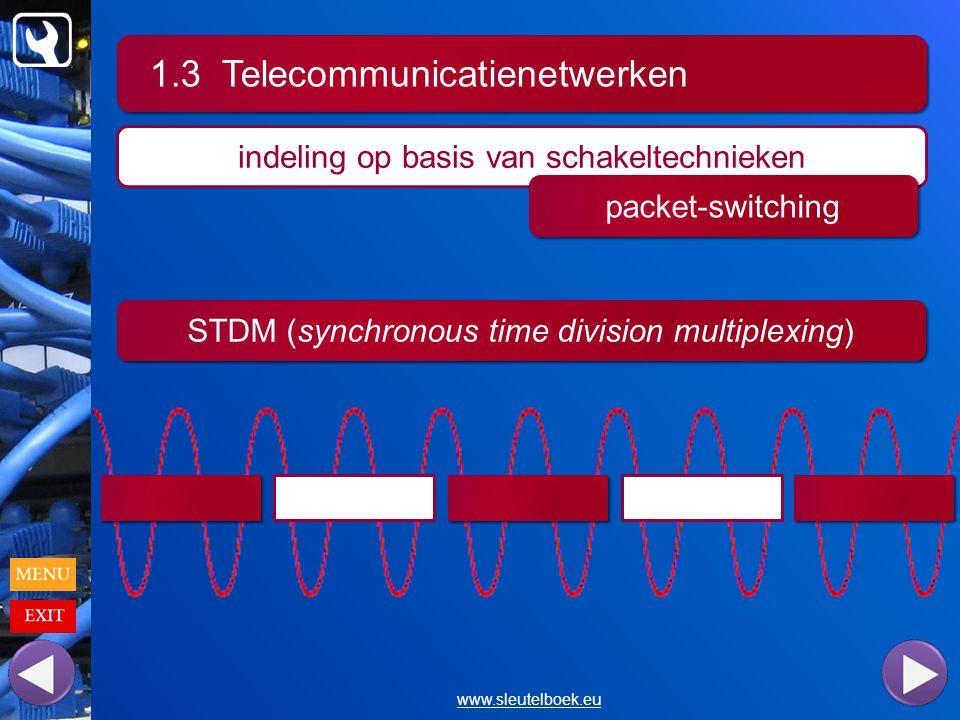 1.3 Telecommunicatienetwerken www.sleutelboek.eu indeling op basis van schakeltechnieken packet-switching STDM (synchronous time division multiplexing)