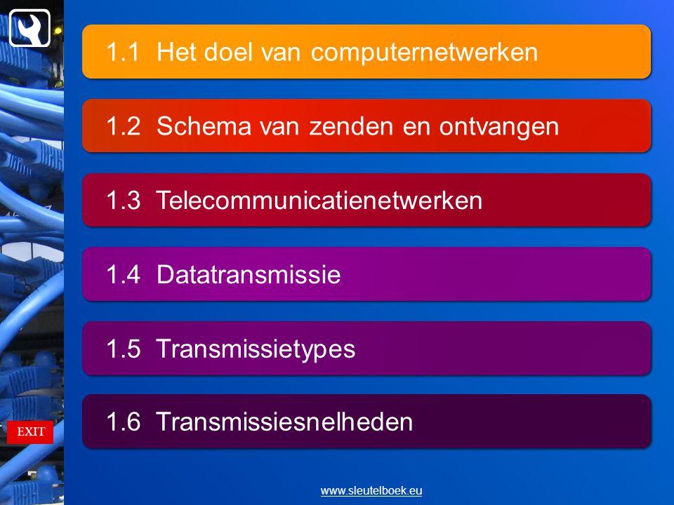 1.1 Het doel van computernetwerken 1.2 Schema van zenden en ontvangen 1.3 Telecommunicatienetwerken 1.4 Datatransmissie 1.5 Transmissietypes 1.6 Transmissiesnelheden www.sleutelboek.eu
