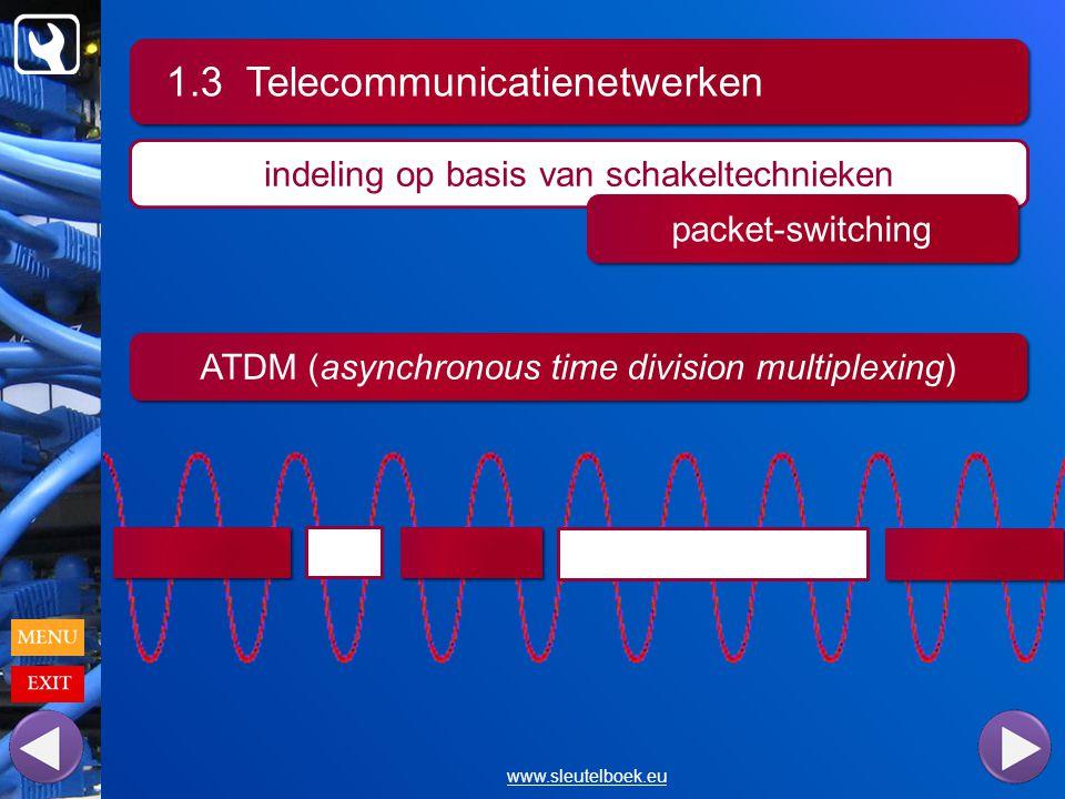 1.3 Telecommunicatienetwerken www.sleutelboek.eu indeling op basis van schakeltechnieken packet-switching ATDM (asynchronous time division multiplexing)