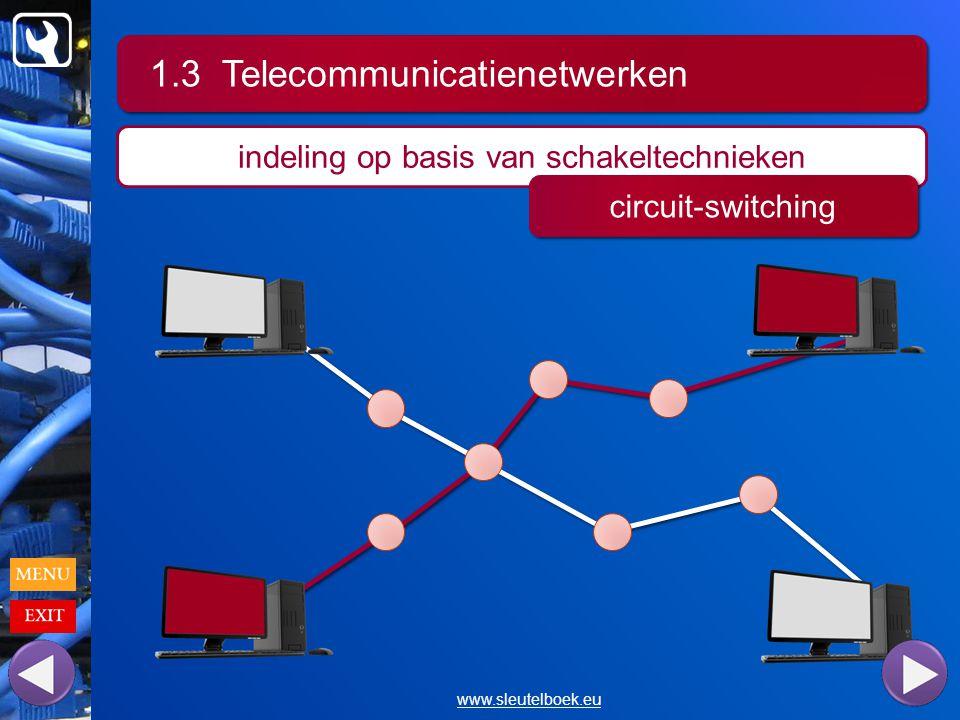 1.3 Telecommunicatienetwerken www.sleutelboek.eu indeling op basis van schakeltechnieken circuit-switching
