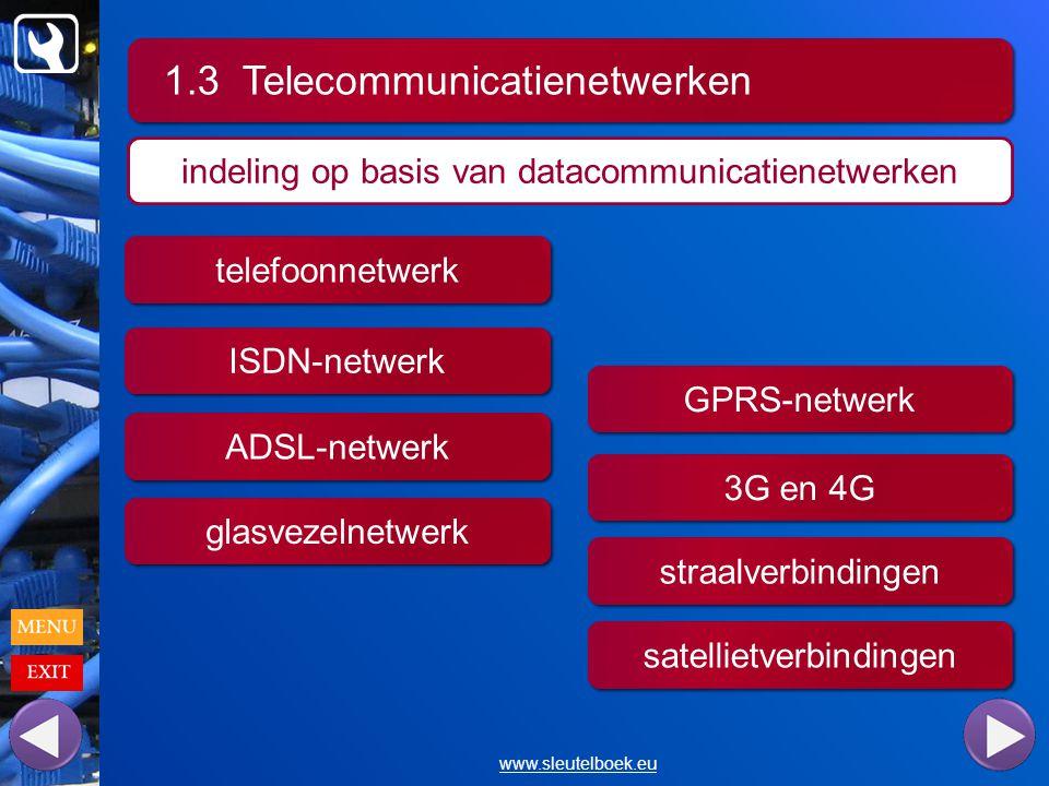 1.3 Telecommunicatienetwerken www.sleutelboek.eu indeling op basis van datacommunicatienetwerken telefoonnetwerk ISDN-netwerk ADSL-netwerk glasvezelnetwerk GPRS-netwerk 3G en 4G straalverbindingen satellietverbindingen