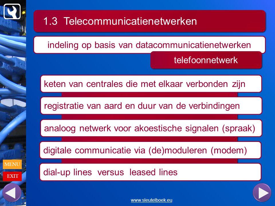 1.3 Telecommunicatienetwerken www.sleutelboek.eu indeling op basis van datacommunicatienetwerken telefoonnetwerk keten van centrales die met elkaar verbonden zijn registratie van aard en duur van de verbindingen analoog netwerk voor akoestische signalen (spraak) digitale communicatie via (de)moduleren (modem) dial-up lines versus leased lines