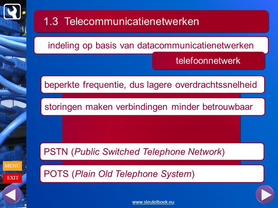 1.3 Telecommunicatienetwerken www.sleutelboek.eu indeling op basis van datacommunicatienetwerken telefoonnetwerk beperkte frequentie, dus lagere overdrachtssnelheid storingen maken verbindingen minder betrouwbaar PSTN (Public Switched Telephone Network) POTS (Plain Old Telephone System)