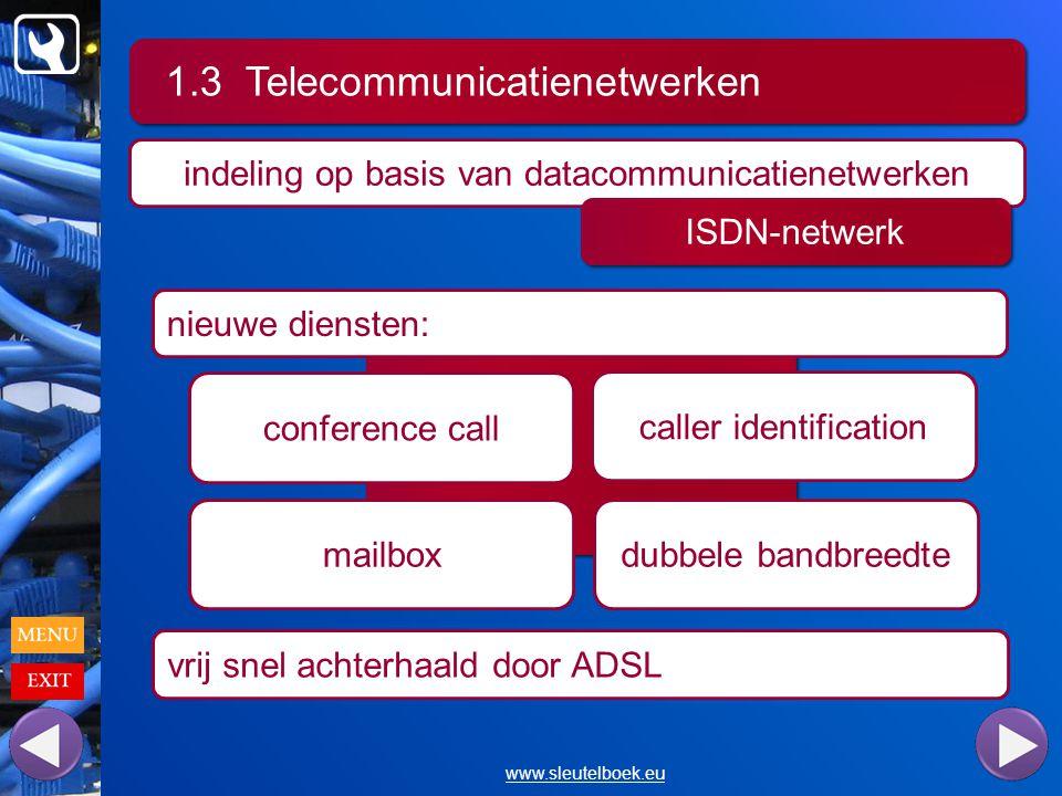 1.3 Telecommunicatienetwerken www.sleutelboek.eu indeling op basis van datacommunicatienetwerken ISDN-netwerk nieuwe diensten: vrij snel achterhaald door ADSL conference call mailbox caller identification dubbele bandbreedte