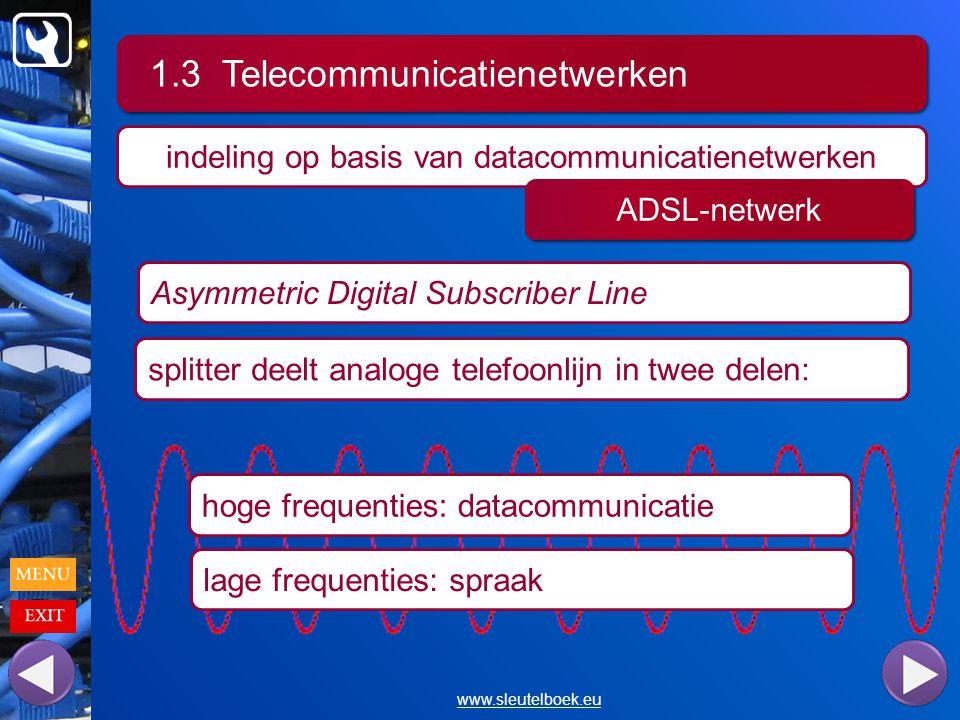 1.3 Telecommunicatienetwerken www.sleutelboek.eu indeling op basis van datacommunicatienetwerken ADSL-netwerk Asymmetric Digital Subscriber Line splitter deelt analoge telefoonlijn in twee delen: lage frequenties: spraak hoge frequenties: datacommunicatie