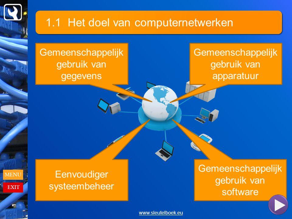 1.1 Het doel van computernetwerken www.sleutelboek.eu Gemeenschappelijk gebruik van gegevens Gemeenschappelijk gebruik van apparatuur Gemeenschappelijk gebruik van software Eenvoudiger systeembeheer