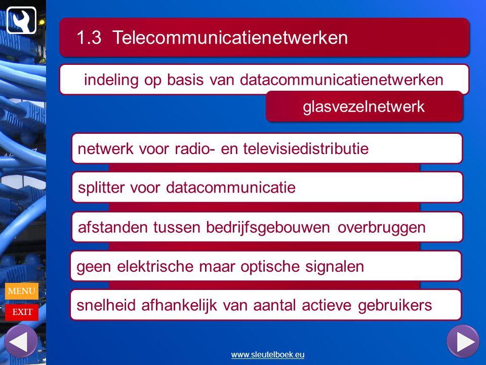 1.3 Telecommunicatienetwerken www.sleutelboek.eu indeling op basis van datacommunicatienetwerken glasvezelnetwerk netwerk voor radio- en televisiedistributie splitter voor datacommunicatie afstanden tussen bedrijfsgebouwen overbruggen geen elektrische maar optische signalen snelheid afhankelijk van aantal actieve gebruikers