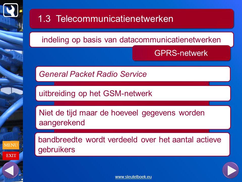 1.3 Telecommunicatienetwerken www.sleutelboek.eu indeling op basis van datacommunicatienetwerken GPRS-netwerk General Packet Radio Service uitbreiding op het GSM-netwerk Niet de tijd maar de hoeveel gegevens worden aangerekend bandbreedte wordt verdeeld over het aantal actieve gebruikers