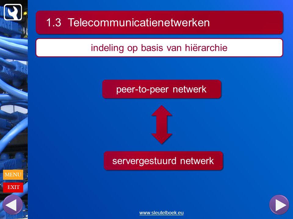 1.3 Telecommunicatienetwerken www.sleutelboek.eu indeling op basis van hiërarchie peer-to-peer netwerk servergestuurd netwerk