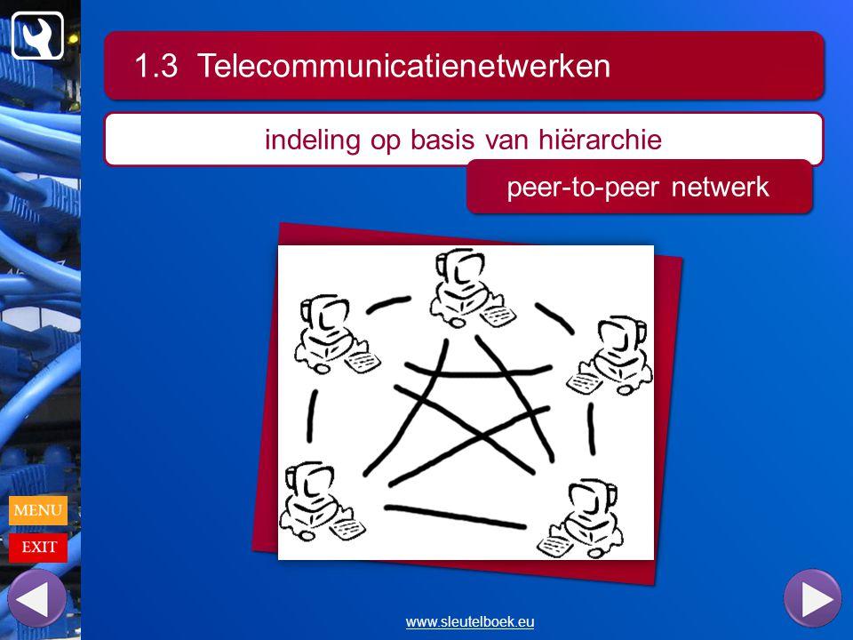1.3 Telecommunicatienetwerken www.sleutelboek.eu indeling op basis van hiërarchie peer-to-peer netwerk