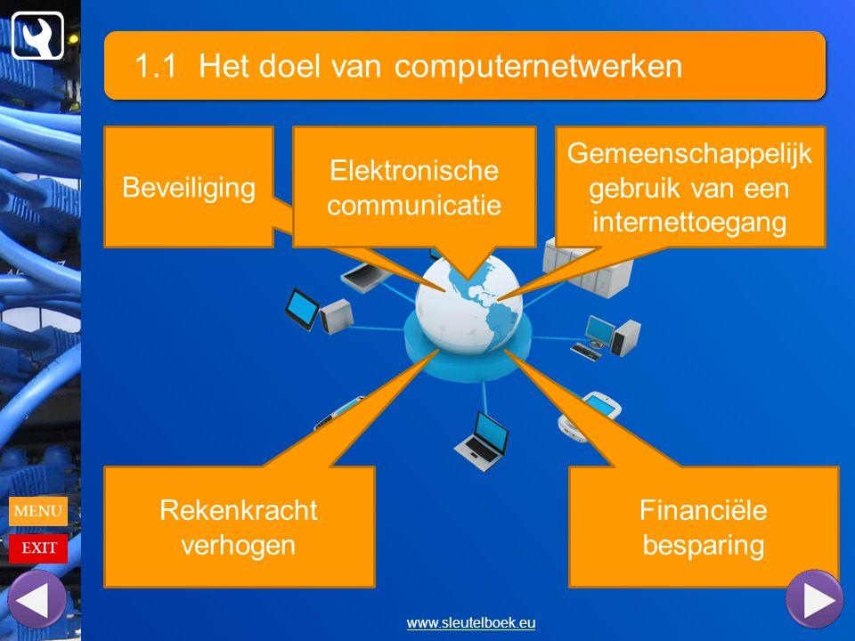 1.1 Het doel van computernetwerken www.sleutelboek.eu Beveiliging Gemeenschappelijk gebruik van een internettoegang Financiële besparing Rekenkracht verhogen Elektronische communicatie