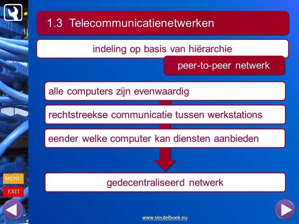 1.3 Telecommunicatienetwerken www.sleutelboek.eu indeling op basis van hiërarchie peer-to-peer netwerk alle computers zijn evenwaardig rechtstreekse communicatie tussen werkstations eender welke computer kan diensten aanbieden gedecentraliseerd netwerk