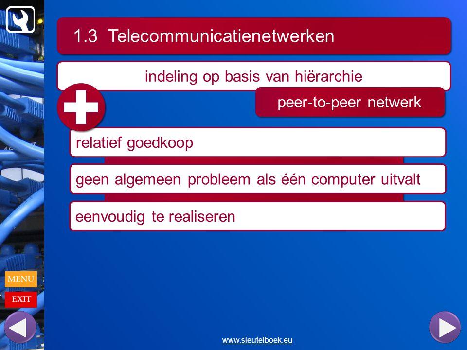 1.3 Telecommunicatienetwerken www.sleutelboek.eu indeling op basis van hiërarchie peer-to-peer netwerk relatief goedkoop geen algemeen probleem als één computer uitvalt eenvoudig te realiseren