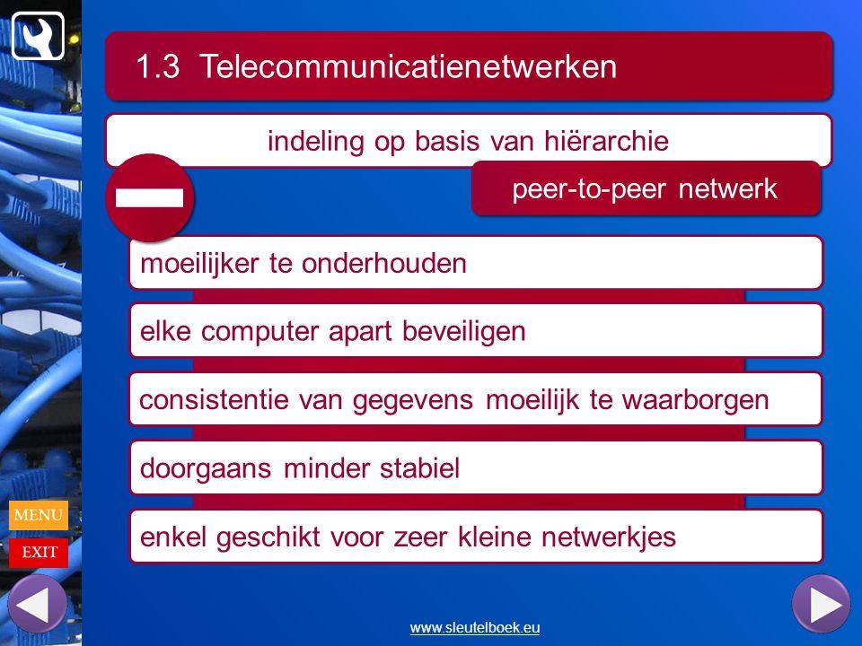 1.3 Telecommunicatienetwerken www.sleutelboek.eu indeling op basis van hiërarchie peer-to-peer netwerk moeilijker te onderhouden elke computer apart beveiligen consistentie van gegevens moeilijk te waarborgen doorgaans minder stabiel enkel geschikt voor zeer kleine netwerkjes