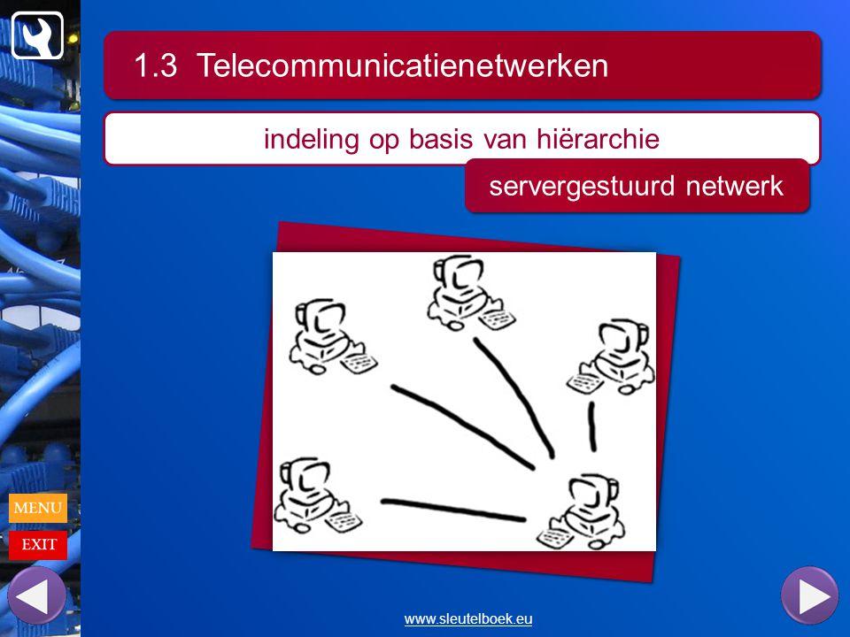 1.3 Telecommunicatienetwerken www.sleutelboek.eu indeling op basis van hiërarchie servergestuurd netwerk