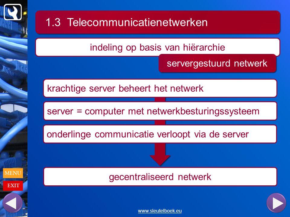 1.3 Telecommunicatienetwerken www.sleutelboek.eu indeling op basis van hiërarchie servergestuurd netwerk krachtige server beheert het netwerk server = computer met netwerkbesturingssysteem onderlinge communicatie verloopt via de server gecentraliseerd netwerk