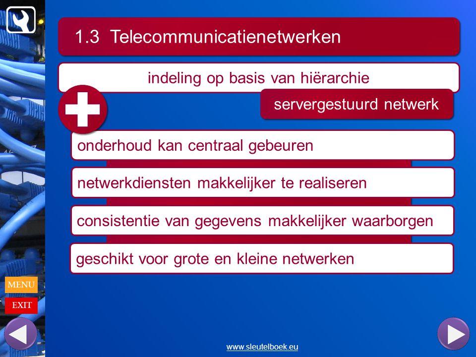 1.3 Telecommunicatienetwerken www.sleutelboek.eu indeling op basis van hiërarchie servergestuurd netwerk onderhoud kan centraal gebeuren netwerkdiensten makkelijker te realiseren consistentie van gegevens makkelijker waarborgen geschikt voor grote en kleine netwerken