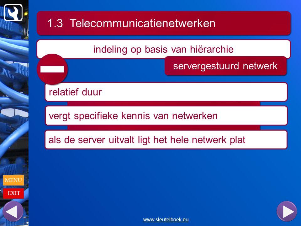 1.3 Telecommunicatienetwerken www.sleutelboek.eu indeling op basis van hiërarchie servergestuurd netwerk relatief duur vergt specifieke kennis van netwerken als de server uitvalt ligt het hele netwerk plat