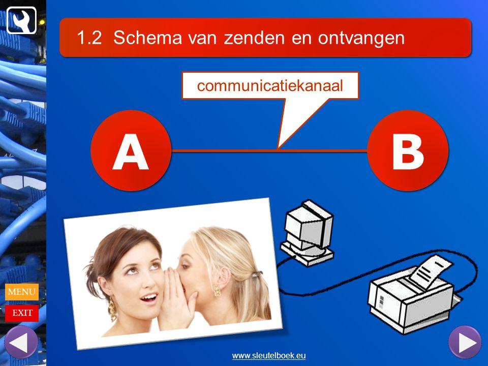 1.2 Schema van zenden en ontvangen www.sleutelboek.eu A A B B communicatiekanaal