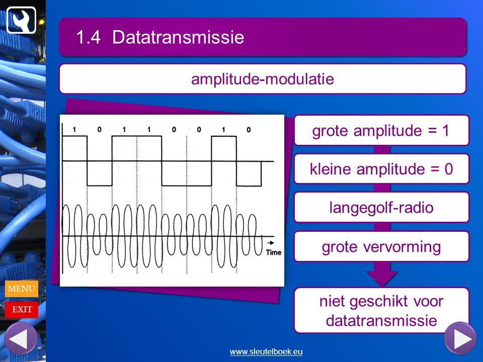 niet geschikt voor datatransmissie 1.4 Datatransmissie www.sleutelboek.eu amplitude-modulatie grote amplitude = 1 kleine amplitude = 0 langegolf-radio grote vervorming